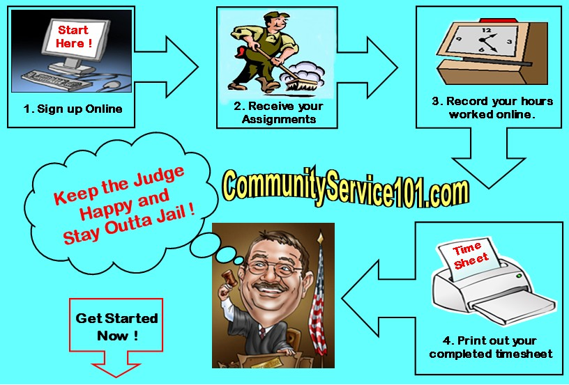 Need Places for Court ordered community service? Click Here to get started with your Community Service.